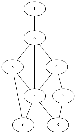bounded component spanning forest